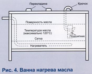 Использование масляной ванны для разогрева подшипника